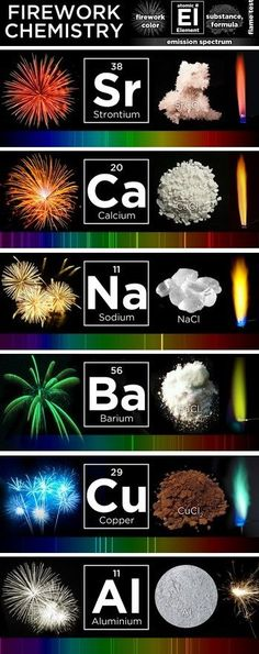 Firework chemistry Wissenschaft What makes fireworks colorful? Teaching Chemistry, Science Chemistry, Science Facts, Organic Chemistry, Physical Science, Science Education, Science Activities, Science Projects, Science Experiments
