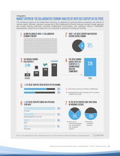 etude profil des 200 plus grosses start up américaines economie collaborative etude Altimer Research Mai 2013