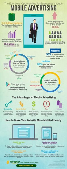 The Economic Opportunities for Businesses through Mobile Advertising Infographic Mobile Advertising, Video Advertising, Online Advertising, Mobile Marketing, Marketing Digital, Marketing And Advertising, Advertising Industry, Business Marketing, Media Marketing