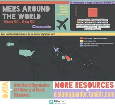 MERS cases world-wide on 05/15/2014 via twitter.