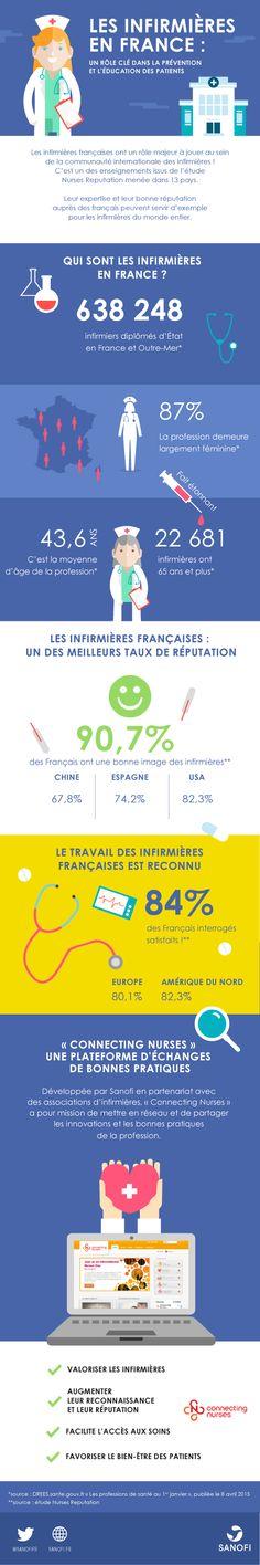 Les infirmières en France : un rôle clé dans la prévention et l'éducation des patients