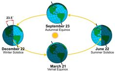 Positions of the Earth at the Equinoxes and Solstices