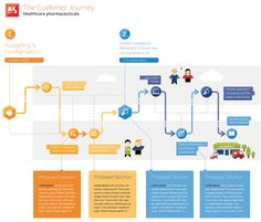 Customer Journey Map example - Healthcare Pharmaceuticals