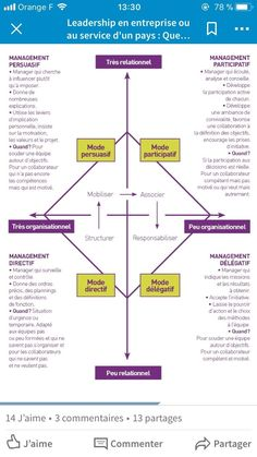 Psychology infographic and charts (notitle) Infographic Description Formation Management, Leadership, Cloud Computing, Project Management, Personal Development, Workplace, Communication, Infographic, How To Plan