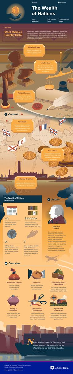 This study guide and infographic for Adam Smith's The Wealth of Nations offer summary and analysis on themes, symbols, and other literary devices found in the text. Explore Course Hero's library of literature materials, including documents and Q&A pairs. Economics Lessons, Basic Economics, The Wealth Of Nations, Classic Literature, Classic Books, Book Summaries, What To Read, Teaching English, Social Studies