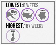 TLDR; the countries with the highest and lowest amounts of paid maternity leave around the world. AKA the USA really needs to step up its game
