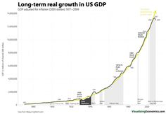 Long-term real growth in US GDP 1871-2009