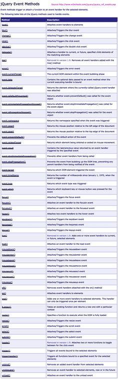 jQuery event methods   Metodi evento jQuery