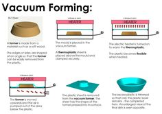 vacuum forming Display Boards For School, School Displays, Classroom Displays, Exam Revision, Revision Tips, Learning Methods, Aqa, 3d Prints, Art And Technology