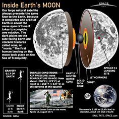 El interior de la Luna