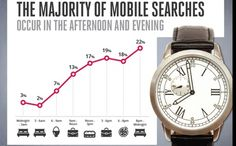 According to a recent study, 25% of mobile searches result in a website visit. What are you doing to optimize your site for mobile? (via Search Engine Watch)