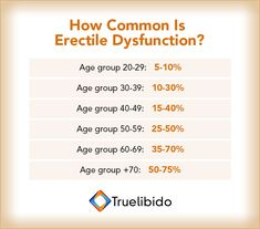 How Common Is #ED?