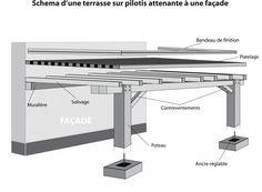 Schéma d'une terrasse sur pilotis attenante à une façade et quelques mots de vocabulaire pour pouvoir correctement discuter avec les artisans