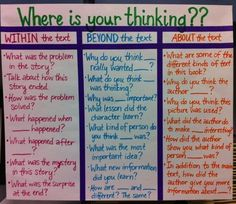 Are students thinking within the text, beyond the text or about the text? Start off close reading in your classroom using these guiding questions!