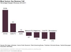State of the Media Report 2012, TOP: Online sees 23% Rev Increase for 2010-2011