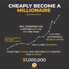 Financial Quotes, Financial Tips, Financial Literacy, Dividend Investing, Investment Tips, Business Money, Budgeting Finances, Investing Money, Money Management