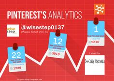 This Pinterest weekly report for wisestep0137 was generated by #Snapchum. Snapchum helps you find recent Pinterest followers, unfollowers and schedule Pins. Find out who doesnot follow you back and unfollow them.