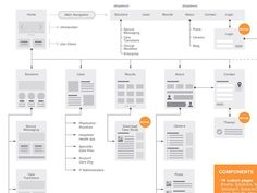 Sitemap/Flowchart for Web by Jane Zhu (A Collection of Inspiring Sitemaps and User Flow Maps)