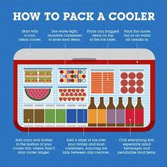 How to Pack a Cooler Properly. . . Important tip to remember, Even at 40˚F, your cooler can't re-chill food that's been left out too long back to a safe temperature. The rule of thumb is, if it's been out for longer than an hour, it should be tossed.