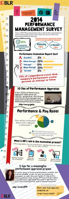 BlrS New Infographic Looks At  Employee Performance Appraisal