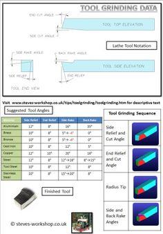 http://www.steves-workshop.co.uk/tips/toolgrinding/toolgrinding.htm