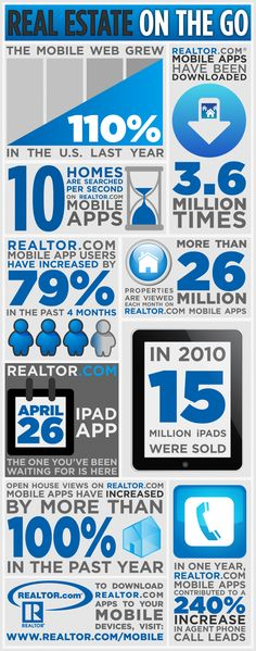 real estate on the go: real estate has gone mobile #realestate #mobileapps #socialmedia #ipad