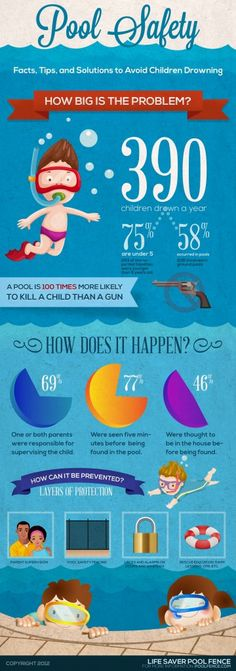 #INFOgraphic > Children #Pool Safety: This infographic is backed up with facts, stats, tips and solutions to avoid child drowning. It displays the problem of pool safety, how it can happen, and how you can prevent your child from drowning.  > http://infographicsmania.com/children-pool-safety/