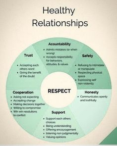 Healthy Relationships 220676450475804093 - I feel like a lot of books forget what's healthy and what's not. Nothing is perfect in relationships but don't make readers fall for one that is hurtful. Healthy Relationships Source by emmaiva Marriage Relationship, Marriage Tips, Love And Marriage, Communication Relationship, Relationship Problems, Relationship Tattoos, Relationship Psychology, Relationship Questions, Strong Marriage