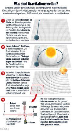 BILD Infografik: Gravitationswellen                                                                                                                                                                                 Mehr