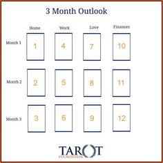 #tarot #3monthspread #spread
