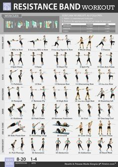 Fitwirr Women's Resistance Band Exercises Poster Get in Shape With Resistance Band Workout. Total-Body Resistance Band Training Chart to Tone Your Legs, Abs, Butt, Arms. Resistance Band Training, Resistance Workout, Resistance Band Exercises, Aerobic Exercises, Stretch Band Exercises, Stomach Exercises, Exercises With Bands, Toning Workouts, Fat Workout