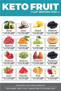 Keto Fruit Ultimate Guide - mondomother - Keto Fruit Ultimate Guide *NEW* Check out this FREE printable + searchable keto fruit guide to make eating low carb that much more delicious! Ketogenic Diet Meal Plan, Keto Meal Plan, Diet Meal Plans, Ketogenic Recipes, Diet Recipes, Diet Tips, Juice Recipes, Diet Menu, Meal Prep