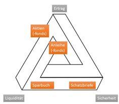 das magische dreieck der geldanlage Chart, Money Plant, Triangles, Finance