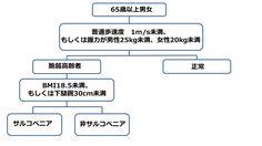 図3:日本人にあったサルコペニアの診断簡易基準案を示した図。