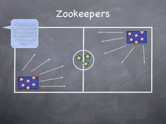 "Zookeepers- 2-4 people are the zoo keepers, remaining players are split between 2 ""cages"" (mats or a clearly designated space), all players in cages must chose a zoo animal, caller calls out ""the zookeepers were finally finished with their work for the day when suddenly the __(ex. Monkeys)__ escaped!"" the selected animal types must escape their cages & act like their animal, zookeepers tag the animals to send them back to their cages, once all are returned to their cages the next round begin..."
