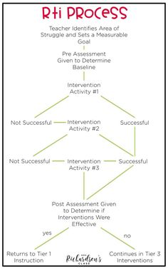 Understanding the RTI process can be difficult. This image shows how it worked in my classroom at my school. This RTI process and flow chart makes it simple for teachers to understand. Intervention Specialist, Response To Intervention, Reading Specialist, Reading Intervention, Instructional Coaching, Instructional Strategies, Instructional Technology, Instructional Design, Behavior Interventions