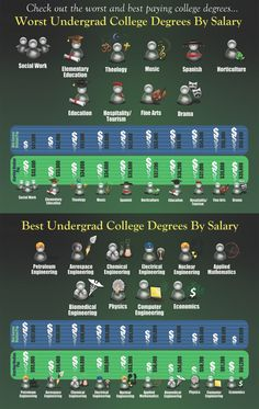 Good to know - college degrees by salary