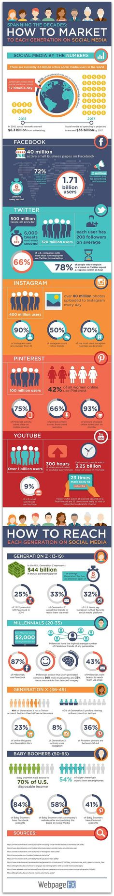 Infographic: How to reach each generation on social media | Articles | Home