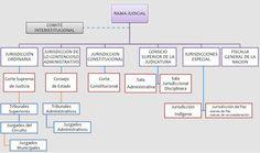 El presente cuadro conceptual describe la forma como se encuentra organizada la Rama Judicial en Colombia, permitiendo identificar dentro de esta estructura, el lugar de la justicia constitucional en nuestro Estado.