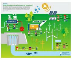 Do you know how renewable energy works?