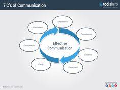 7 C's of Business Communication - ToolsHero