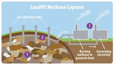 This diagram shows the major parts of a system for capturing and using methane from a landfill. Numbers on the diagram correspond with the steps listed on the page. The Three Rs, Environmental Engineering, Sustainable City, 4th Grade Science, Student Guide, Energy Resources, Climate Change Effects, Energy Projects, Greenhouse Gases