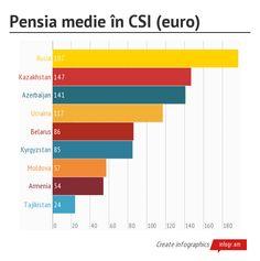 Pensia_medie_în_CSI_(euro )  http://bloguvern.md/2013/04/30/ce-vrei-sa-devii-cand-vei-iesi-la-pensie/