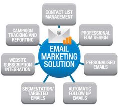 Is Email Marketing Solutions Best For Online Business Promotion? Digital Marketing Strategy, Digital Marketing Services, Marketing Tools, Email Marketing, Marketing Techniques, Email Campaign, Online Business, Promotion, Seo