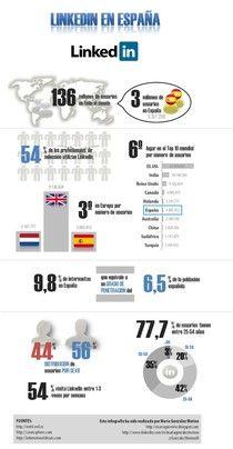 LinkedIn en España