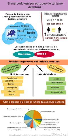 El mercado europeo emisor de turismo de aventura #infografia #infographic #tourism