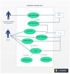 7 Best UML Use Case Diagram images | Diagram, Use case ...