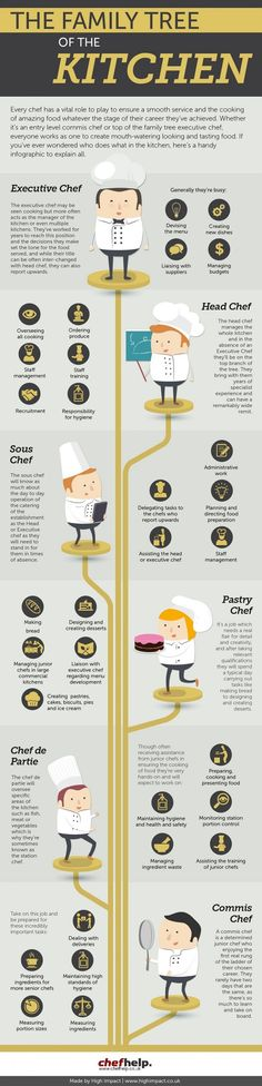 awesome The Family Tree of the Kitchen...by http://dezdemoon-cooking.gdn