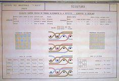 TAVOLE DI TESSITURA un'altra tavola che comprende tutti i dati tecnici del tessuto e ne visualizza la struttura utilizzando il linguaggio e la simbologia della tessitura