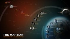 The cast of The Martian